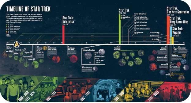 Star Trek laiko linija (Paramount).